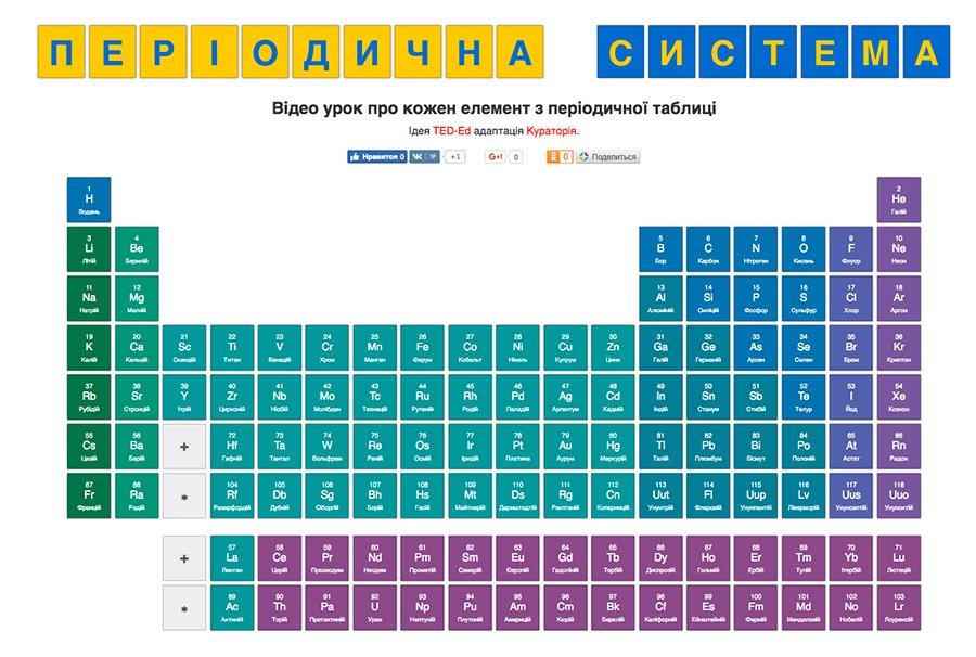 Відеоуроки про хімічні елементи періодичної системи. Проект Кураторія.
