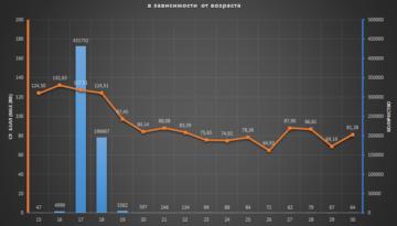 Рейтинг школ по результатам ЗНО-2016. Аналитика.